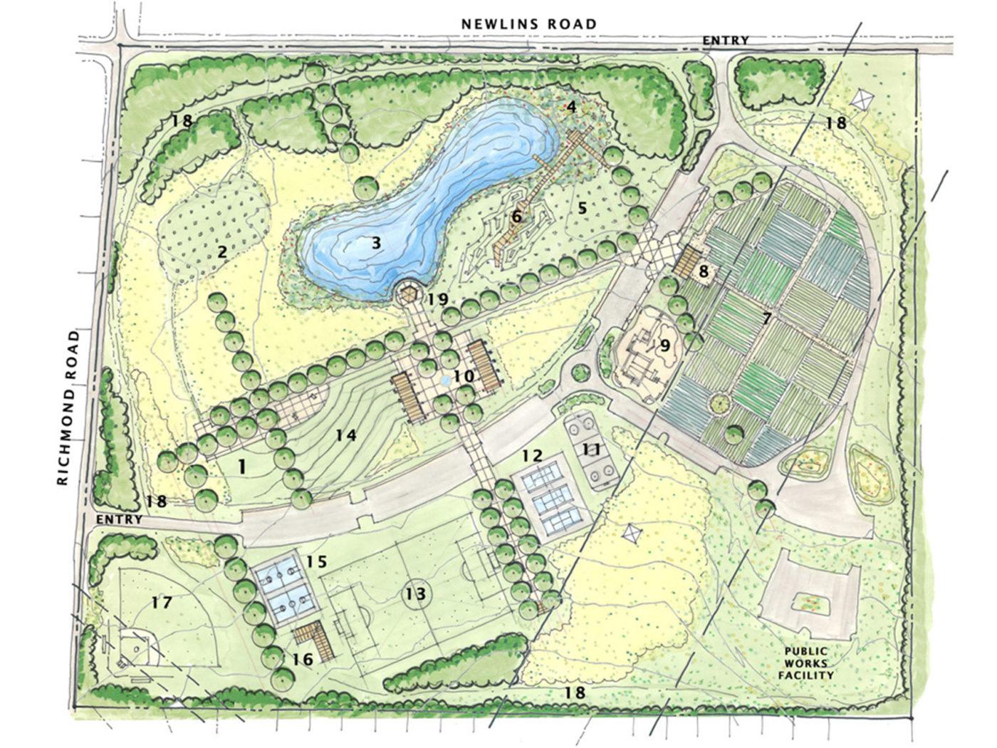 Forks Township, Park Master Plan